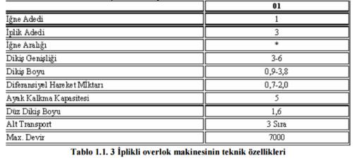 3iplik-overlok