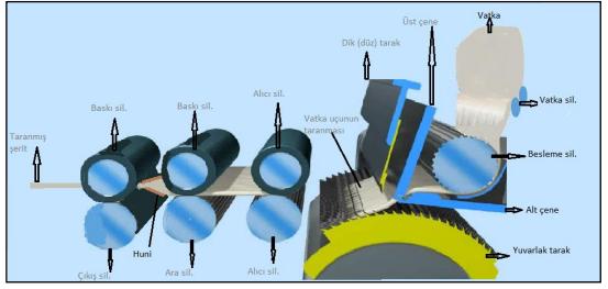Penye makinesinin Teknolojik Şeması