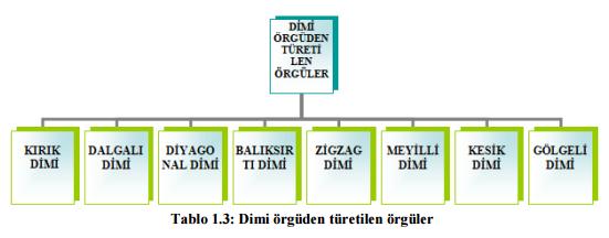 dimi-orgu-cesitleri
