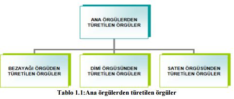 dokuma-ana-orguler