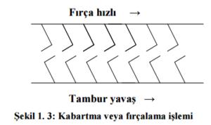 kabartma-fircalama