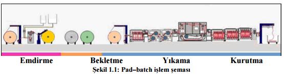 pat-batch-islem-semasi