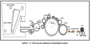 yun-tarak-tekno-sema