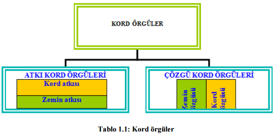 kord orguler
