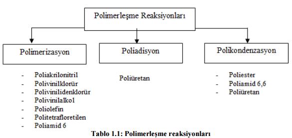 polimerlesme reaksiyonlari
