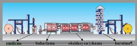 pad steam boyama sematik