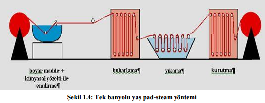 tek banyo yas pad steam