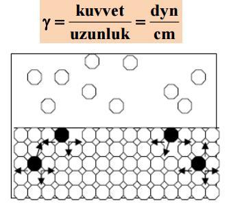 sivi molekul hareketleri