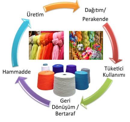 surdurulebilir tekstil