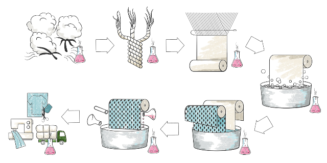surdurulebilir tekstiller