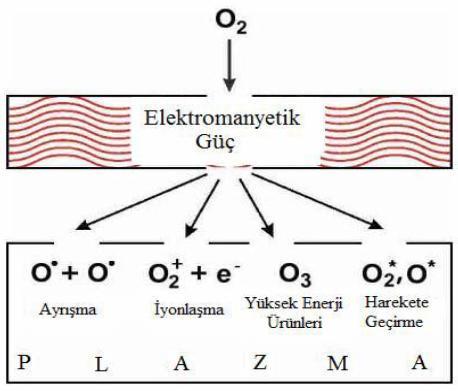 oksijen plazmanin etkileri
