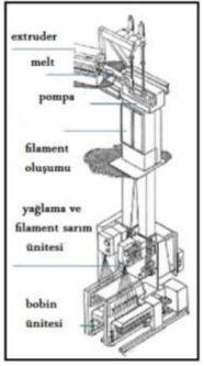 Extruderli filament üretimi