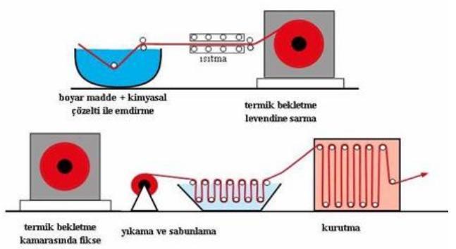 pad roll sematik