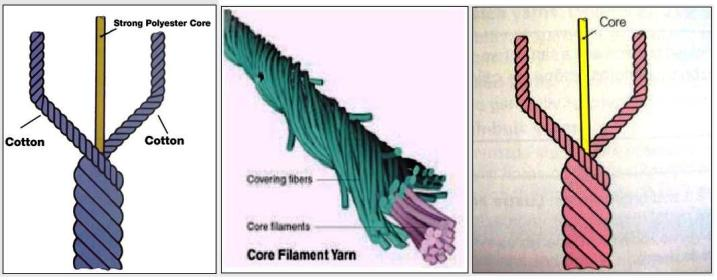 core spun yarns