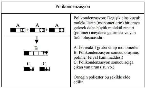 polikondenzasyon