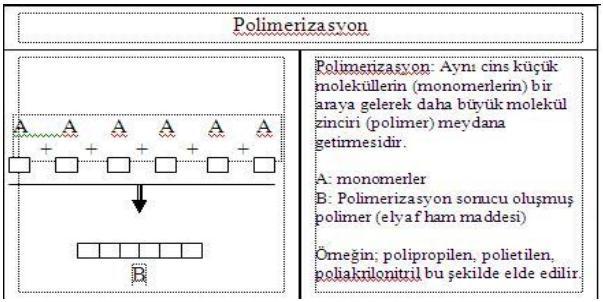polimerizasyon
